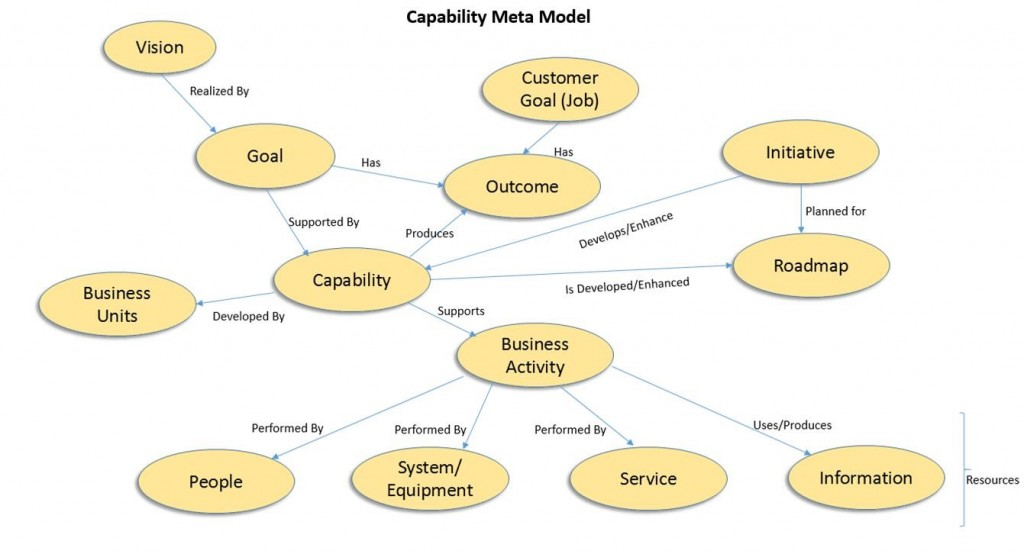 Capability Meta Model
