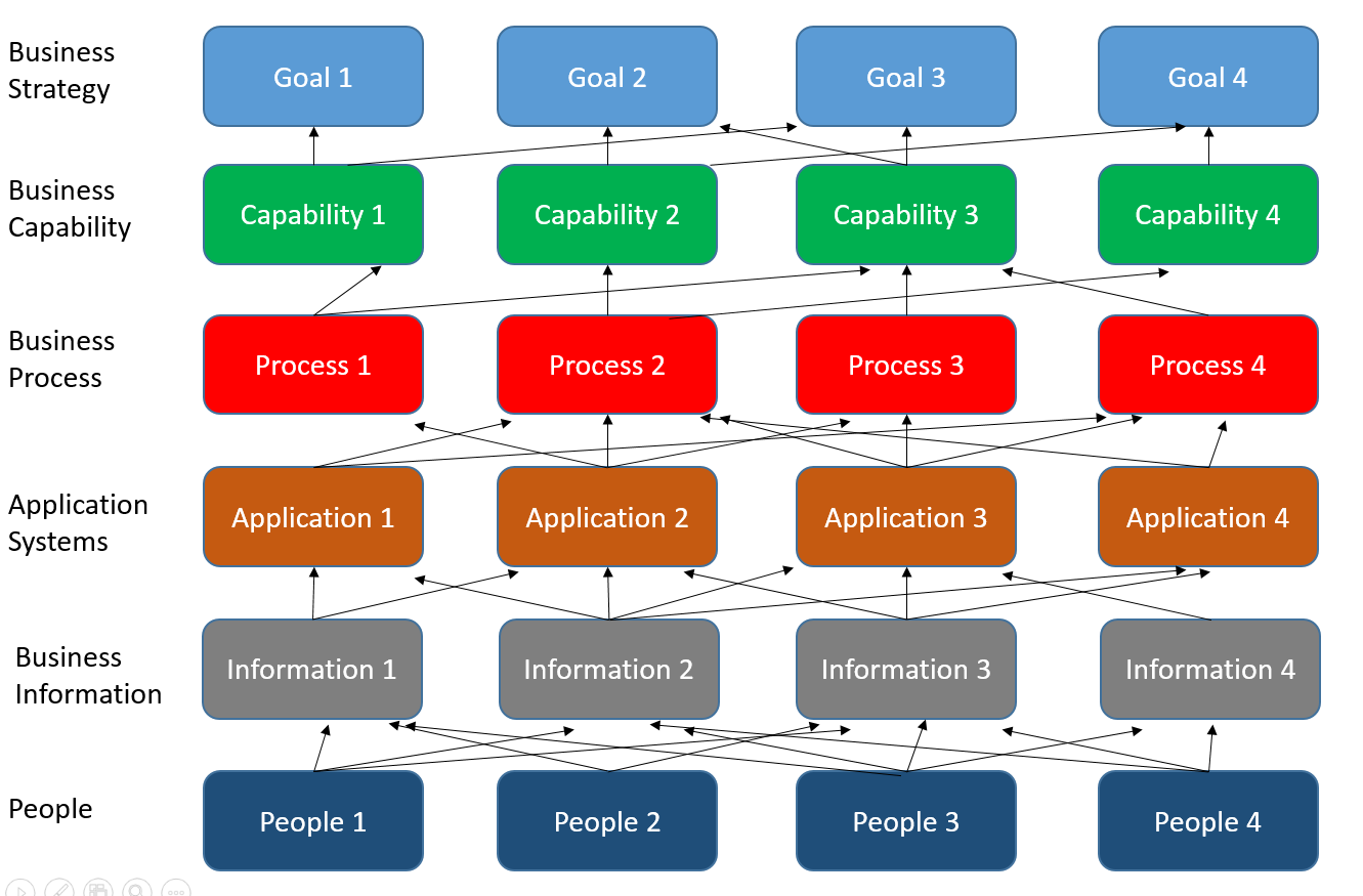 Putting business capability model to work enterprise evolver an capability model sample accmission Gallery