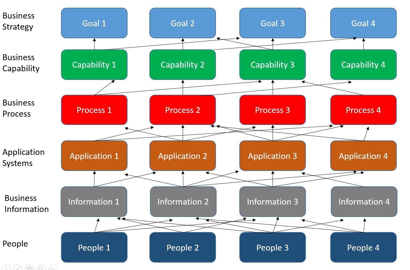 Capability Model sample