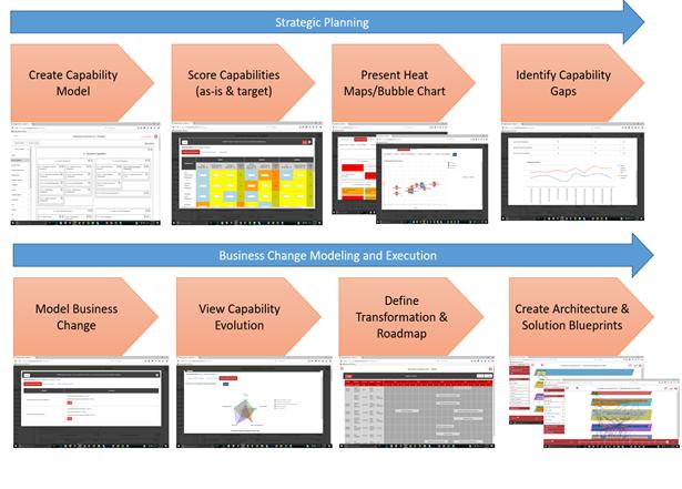 Evolbver capability framework